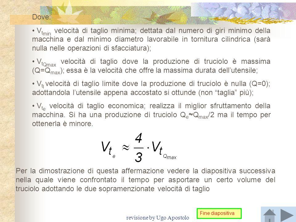 revisione by Ugo Apostolo