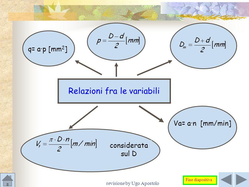 Relazioni fra le variabili