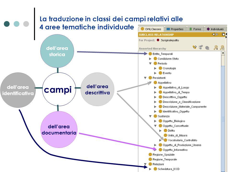 La traduzione in classi dei campi relativi alle 4 aree tematiche individuate