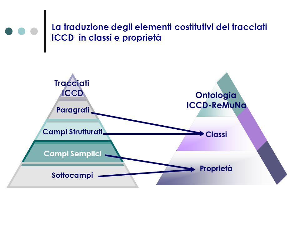 La traduzione degli elementi costitutivi dei tracciati ICCD in classi e proprietà