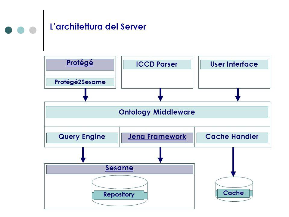 L'architettura del Server
