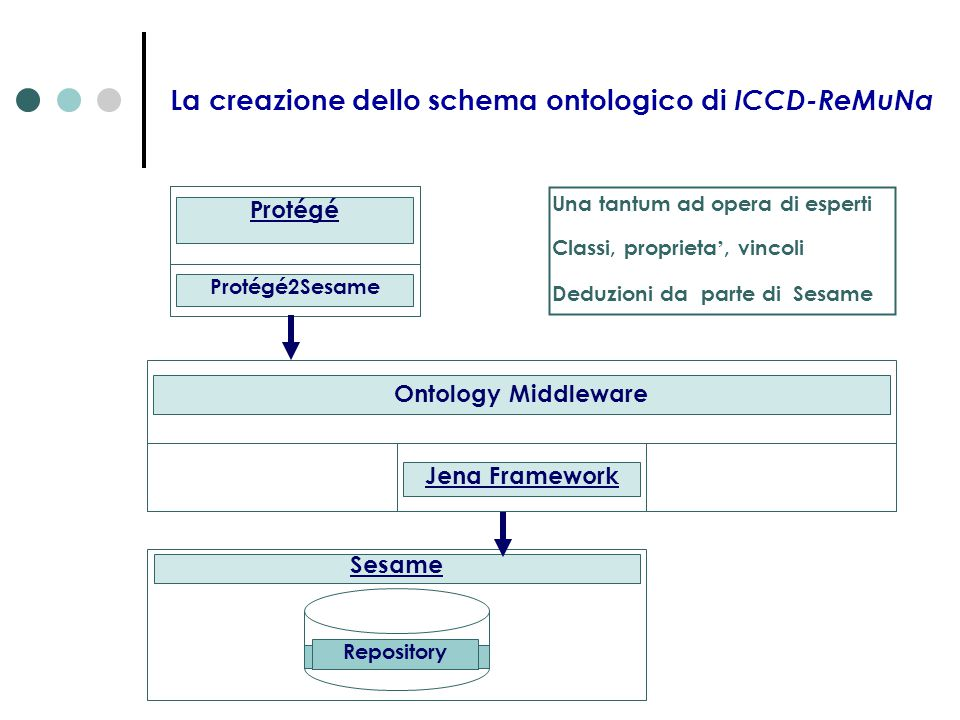 La creazione dello schema ontologico di ICCD-ReMuNa
