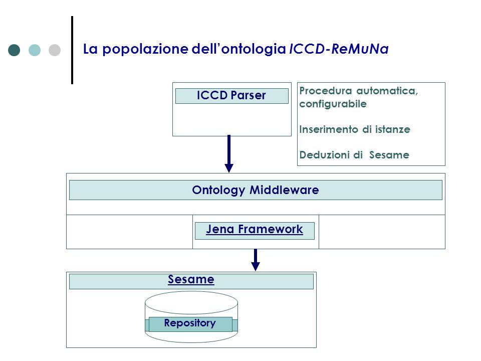 La popolazione dell'ontologia ICCD-ReMuNa