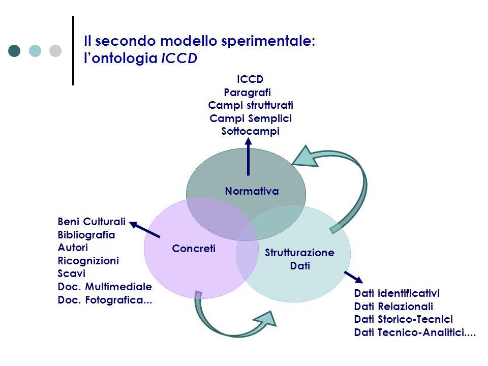 Il secondo modello sperimentale: l'ontologia ICCD