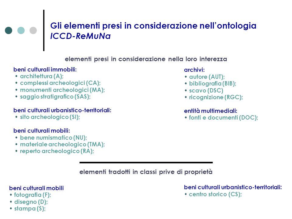 Gli elementi presi in considerazione nell'ontologia ICCD-ReMuNa