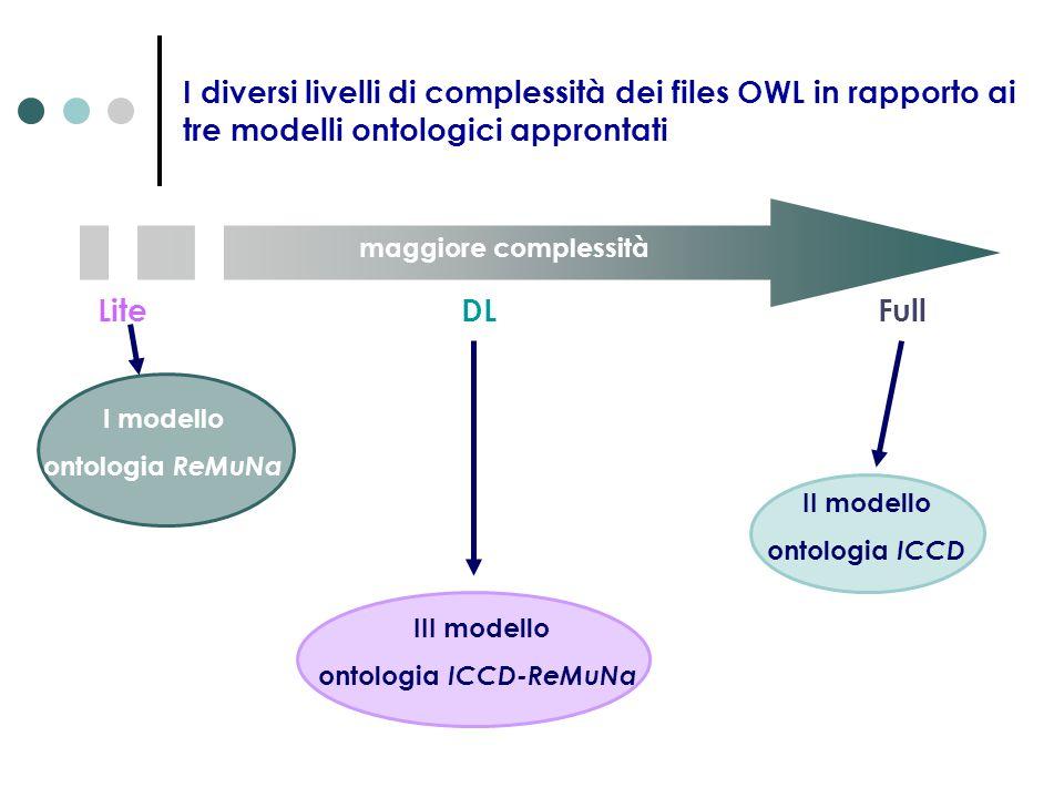 I diversi livelli di complessità dei files OWL in rapporto ai tre modelli ontologici approntati