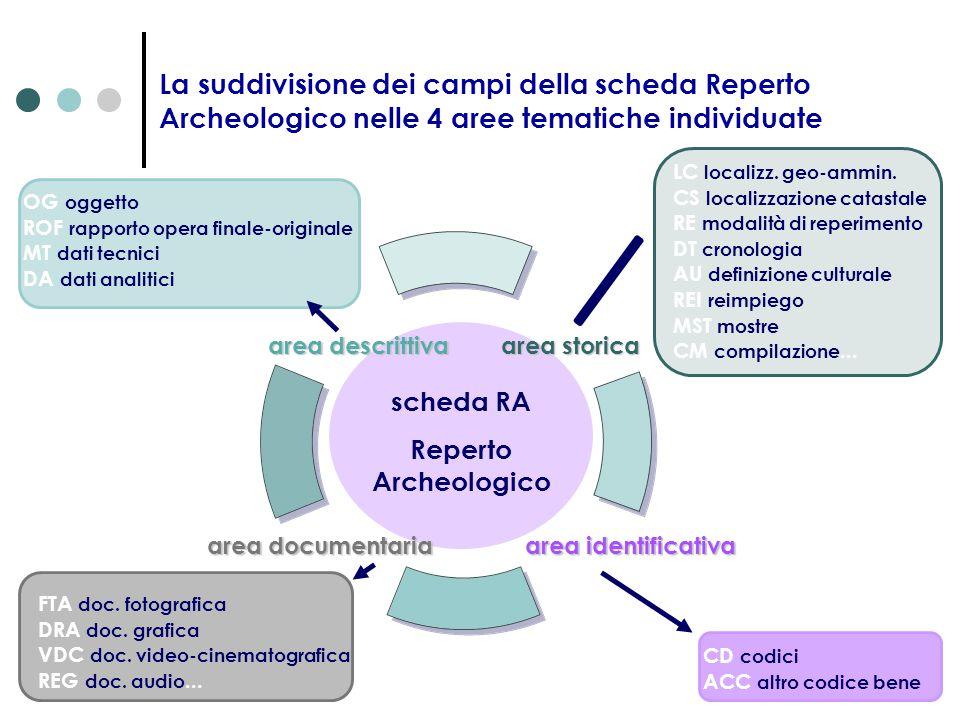 La suddivisione dei campi della scheda Reperto Archeologico nelle 4 aree tematiche individuate