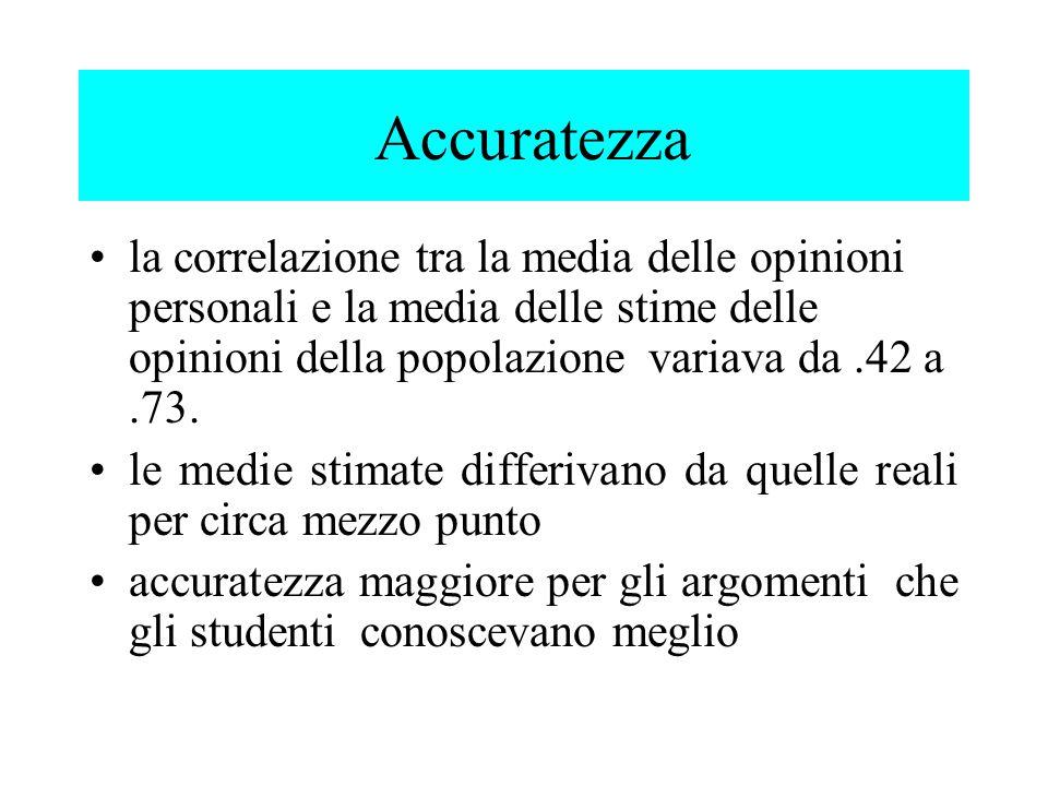Accuratezza la correlazione tra la media delle opinioni personali e la media delle stime delle opinioni della popolazione variava da .42 a .73.
