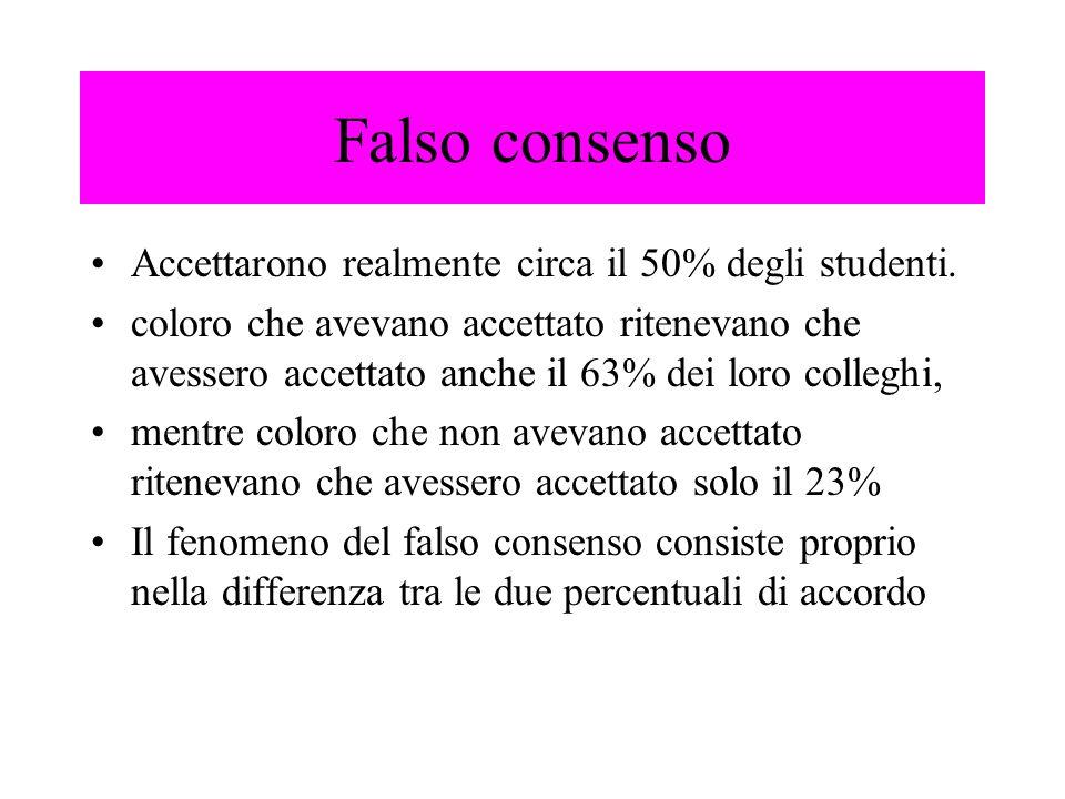 Falso consenso Accettarono realmente circa il 50% degli studenti.