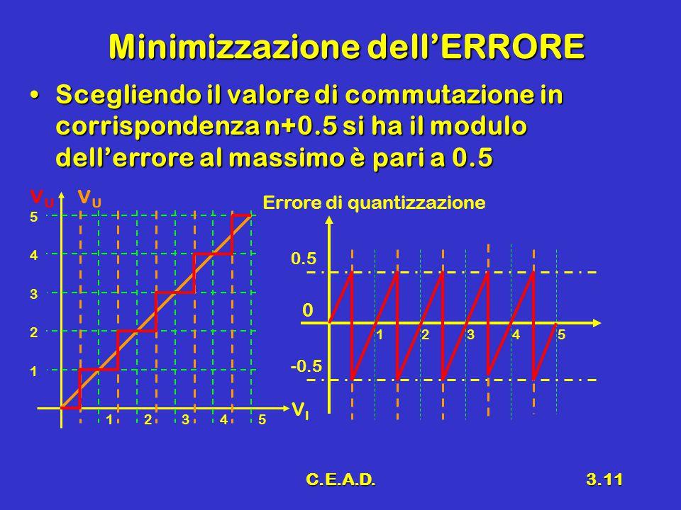 Minimizzazione dell'ERRORE
