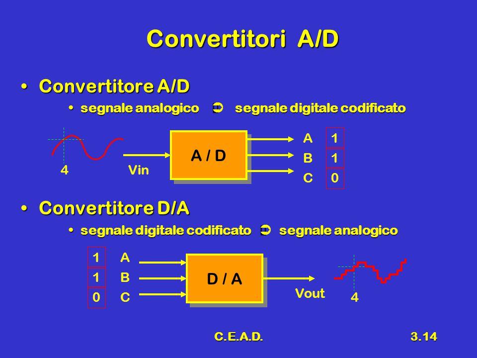 Convertitori A/D Convertitore A/D Convertitore D/A A / D D / A