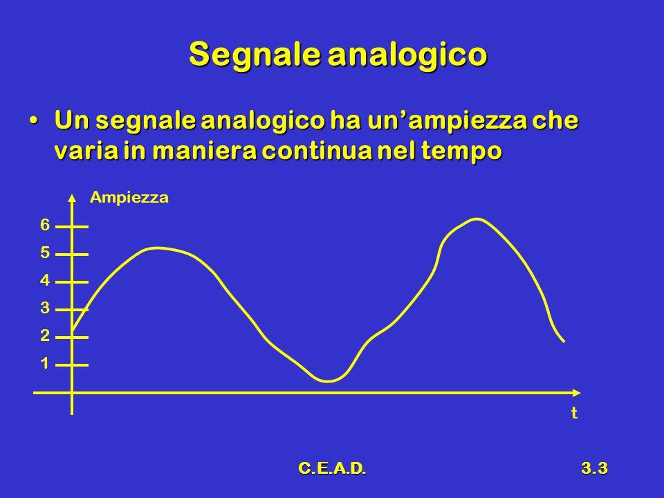 Segnale analogico Un segnale analogico ha un'ampiezza che varia in maniera continua nel tempo. Ampiezza.