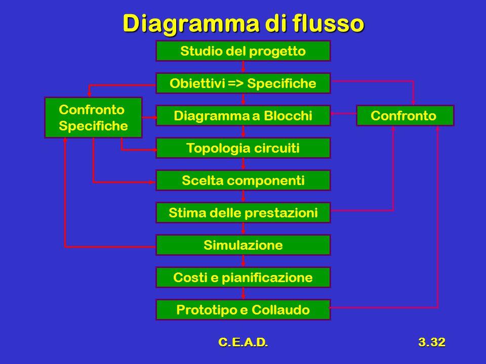 Diagramma di flusso Studio del progetto Obiettivi => Specifiche