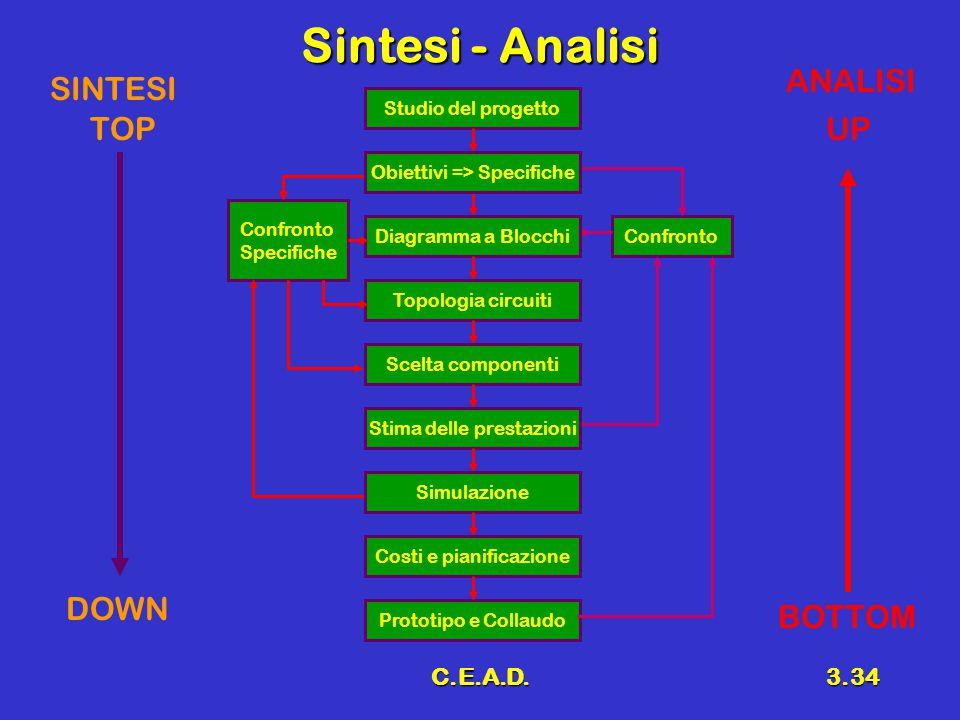 Sintesi - Analisi ANALISI SINTESI TOP UP DOWN BOTTOM C.E.A.D.