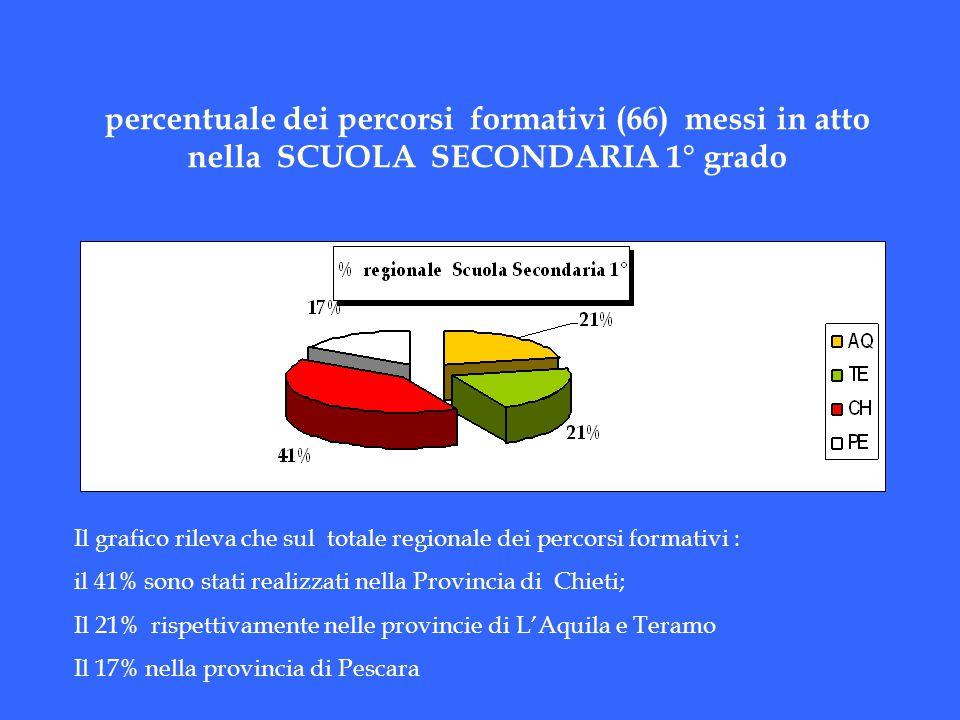 percentuale dei percorsi formativi (66) messi in atto nella SCUOLA SECONDARIA 1° grado
