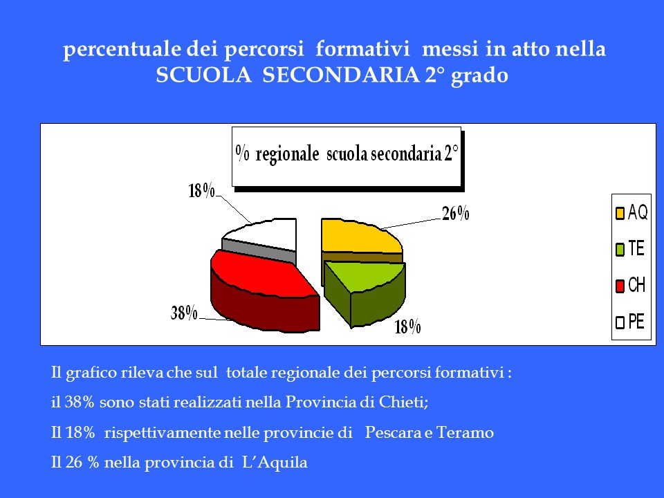 percentuale dei percorsi formativi messi in atto nella SCUOLA SECONDARIA 2° grado