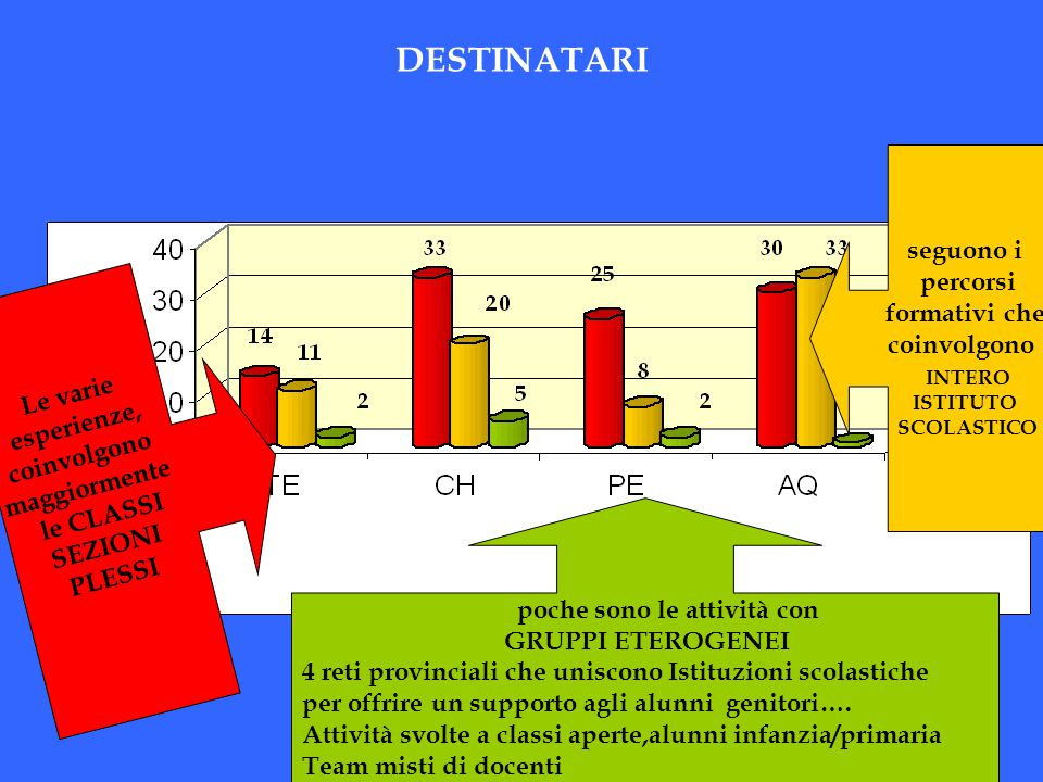 DESTINATARI seguono i percorsi formativi che coinvolgono INTERO