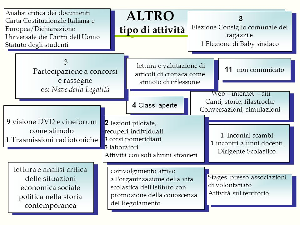 Analisi critica dei documenti