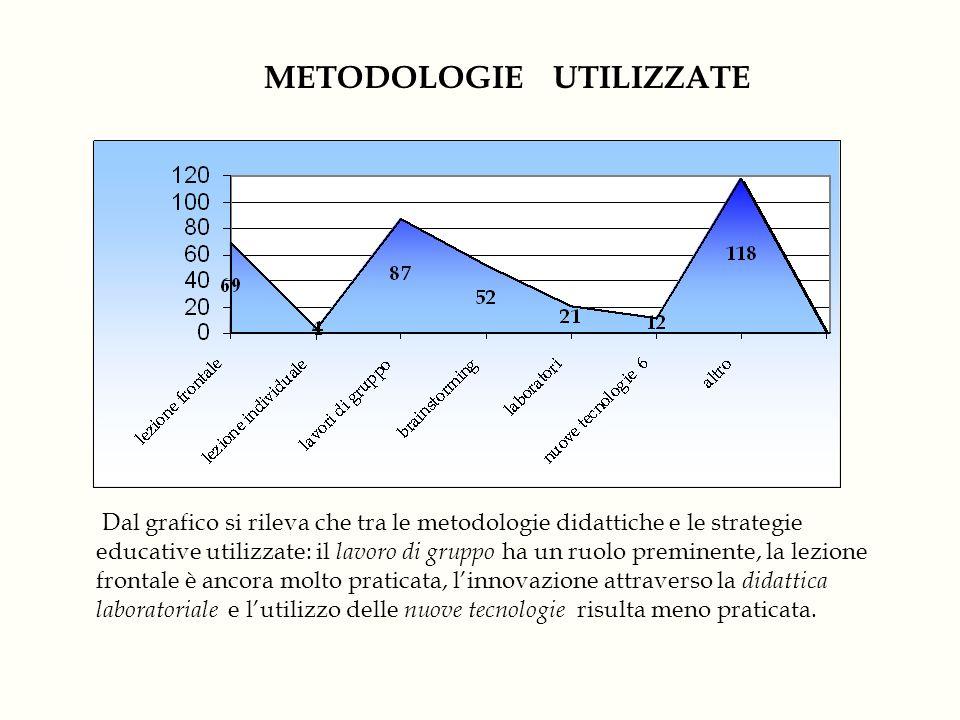 METODOLOGIE UTILIZZATE