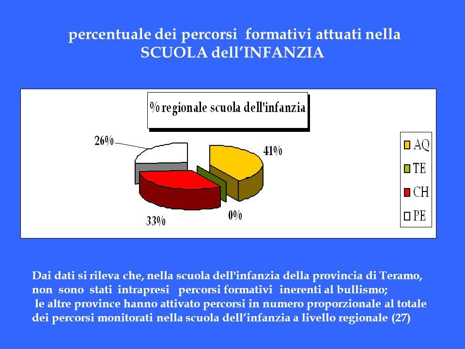 percentuale dei percorsi formativi attuati nella SCUOLA dell'INFANZIA