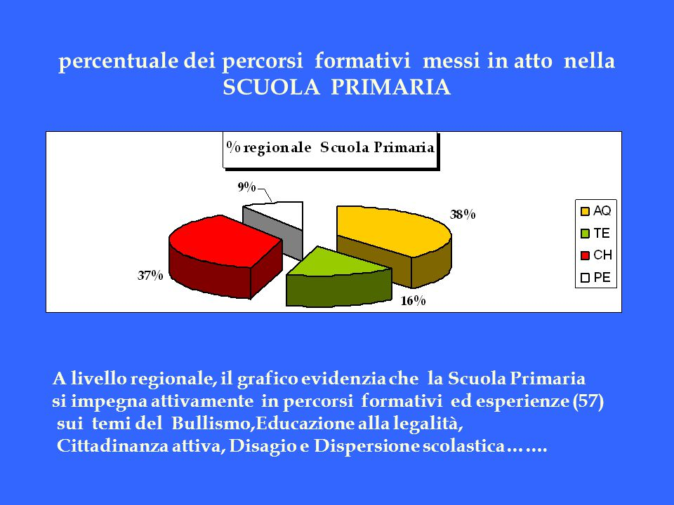 percentuale dei percorsi formativi messi in atto nella SCUOLA PRIMARIA