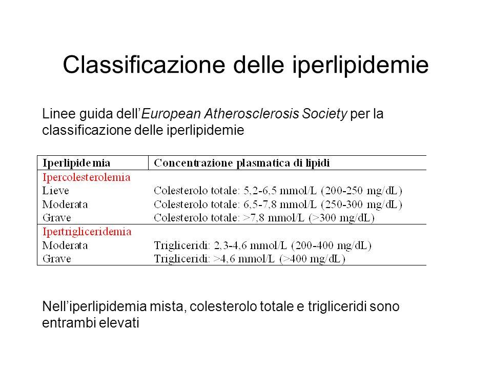 Classificazione delle iperlipidemie