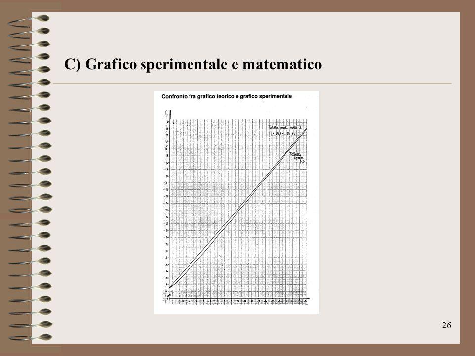 C) Grafico sperimentale e matematico