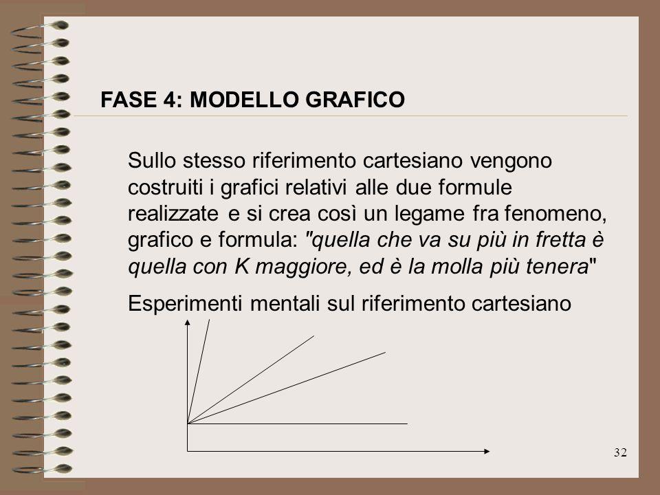 FASE 4: MODELLO GRAFICO