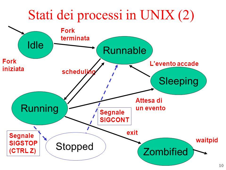 Stati dei processi in UNIX (2)