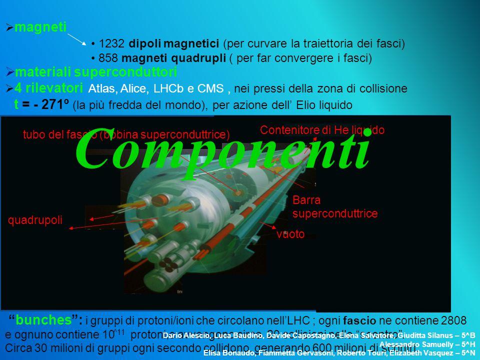Componenti materiali superconduttori