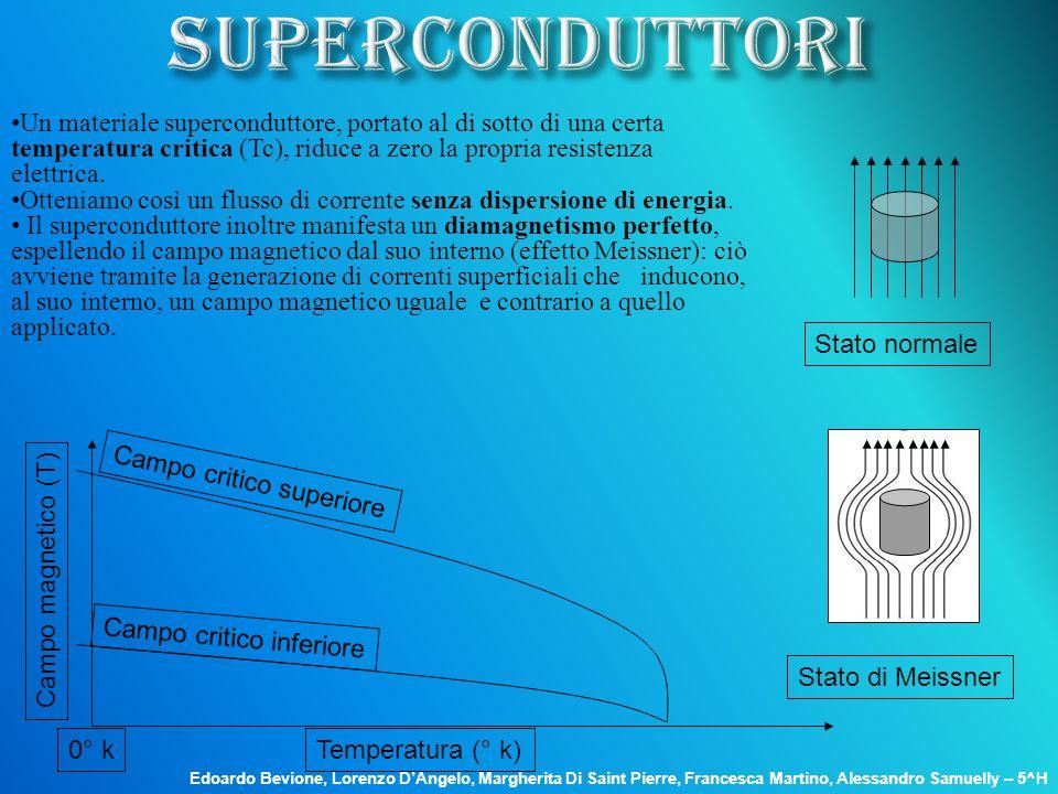 SUPERCONDUTTORI