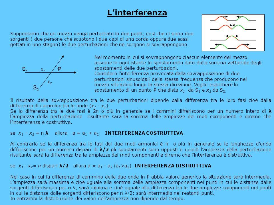L'interferenza