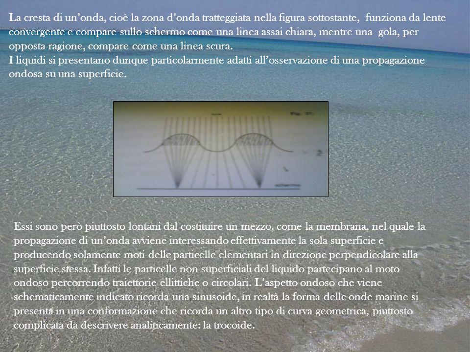 La cresta di un'onda, cioè la zona d'onda tratteggiata nella figura sottostante, funziona da lente convergente e compare sullo schermo come una linea assai chiara, mentre una gola, per opposta ragione, compare come una linea scura.