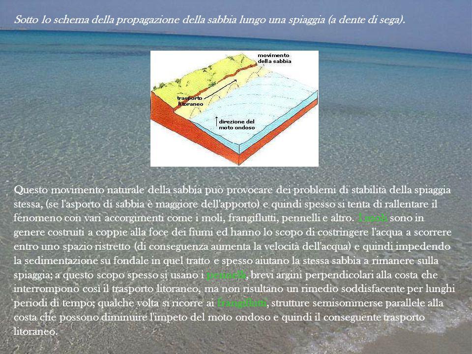 Sotto lo schema della propagazione della sabbia lungo una spiaggia (a dente di sega).