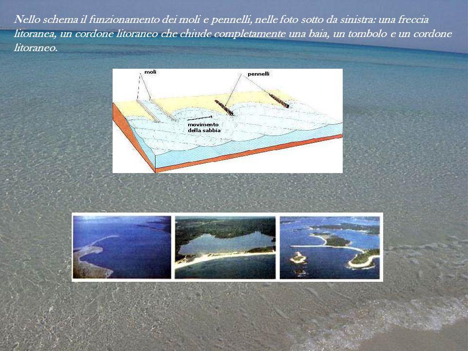 Nello schema il funzionamento dei moli e pennelli, nelle foto sotto da sinistra: una freccia litoranea, un cordone litoraneo che chiude completamente una baia, un tombolo e un cordone litoraneo.