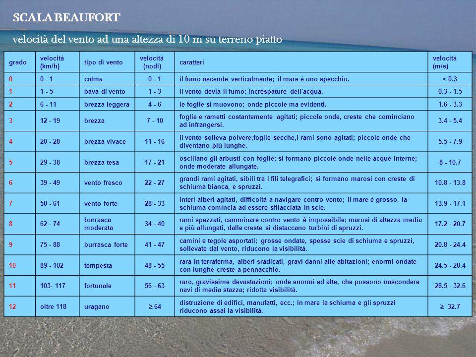 velocità del vento ad una altezza di 10 m su terreno piatto