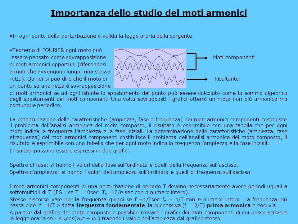Importanza dello studio del moti armonici