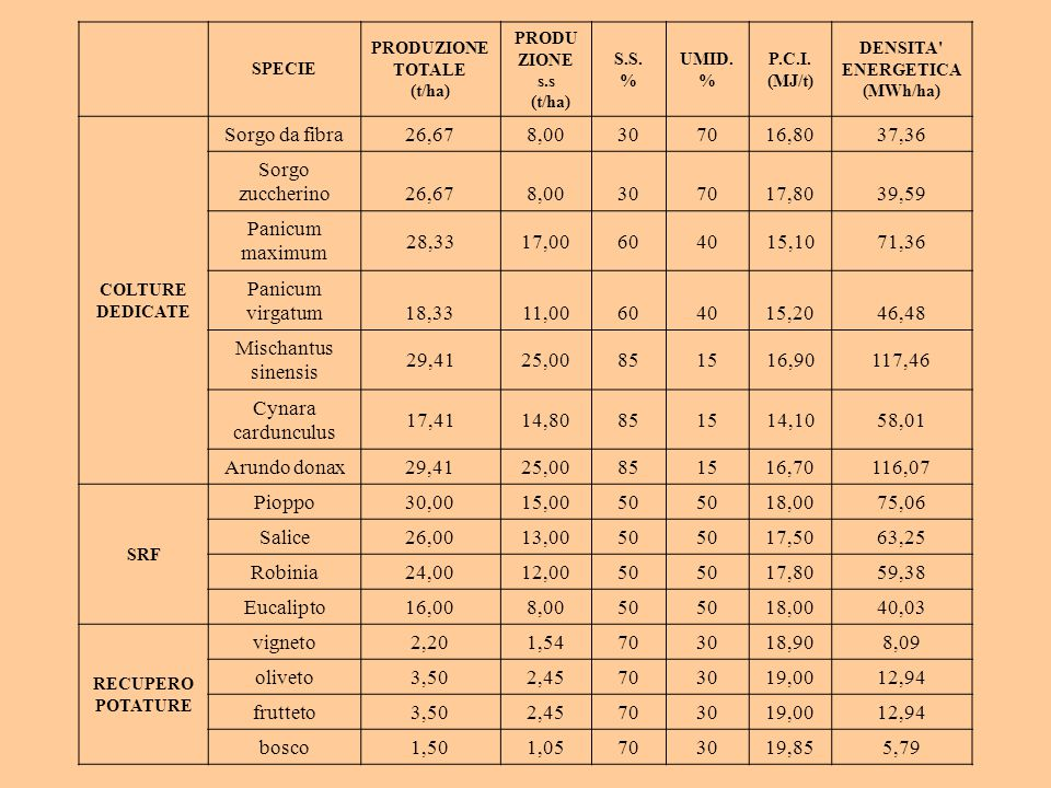 PRODUZIONE TOTALE (t/ha) DENSITA ENERGETICA (MWh/ha)