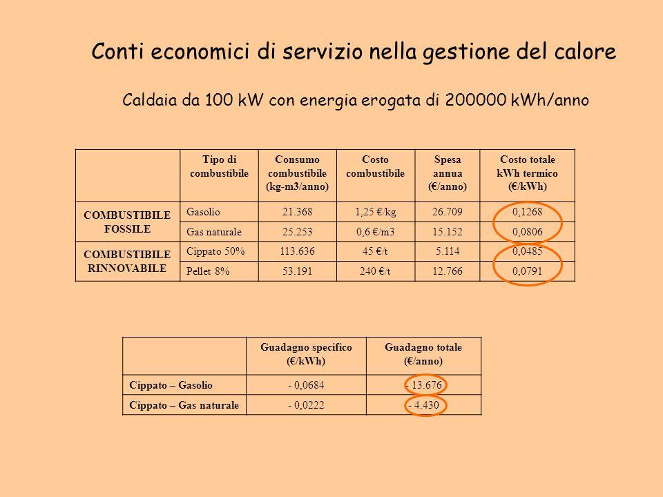 Conti economici di servizio nella gestione del calore