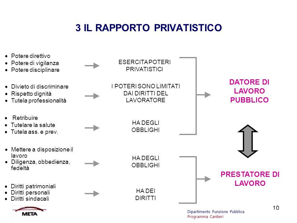 3 IL RAPPORTO PRIVATISTICO