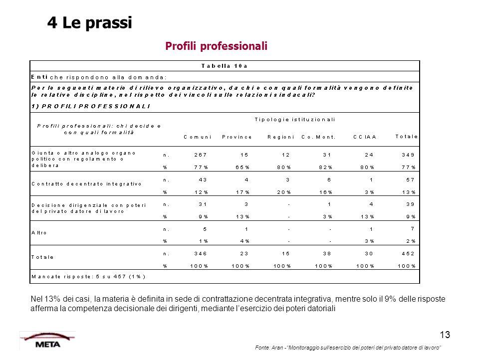 4 Le prassi Profili professionali