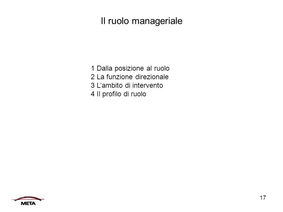 Il ruolo manageriale 1 Dalla posizione al ruolo 2 La funzione direzionale 3 L'ambito di intervento.