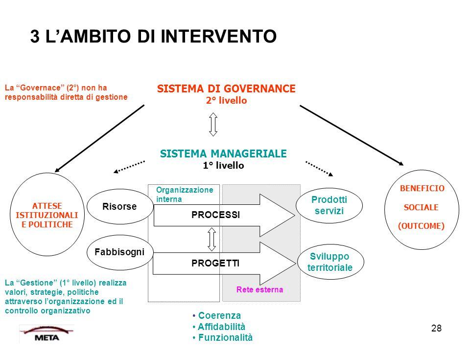 3 L'AMBITO DI INTERVENTO