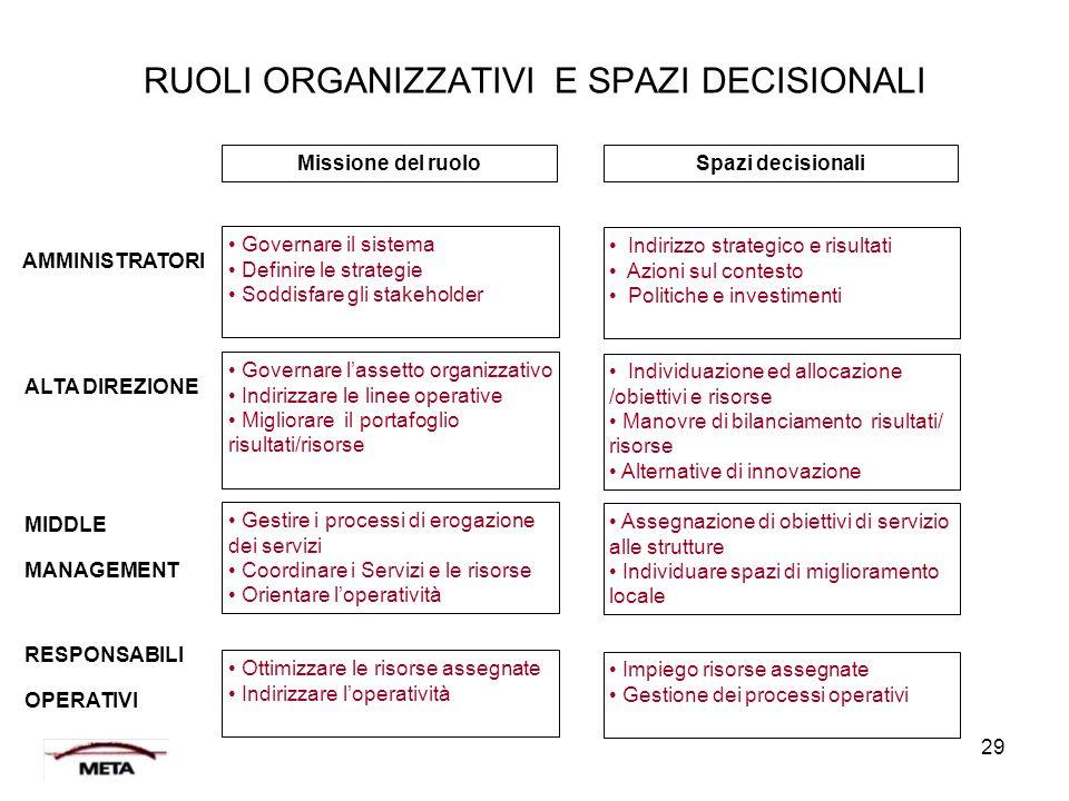RUOLI ORGANIZZATIVI E SPAZI DECISIONALI