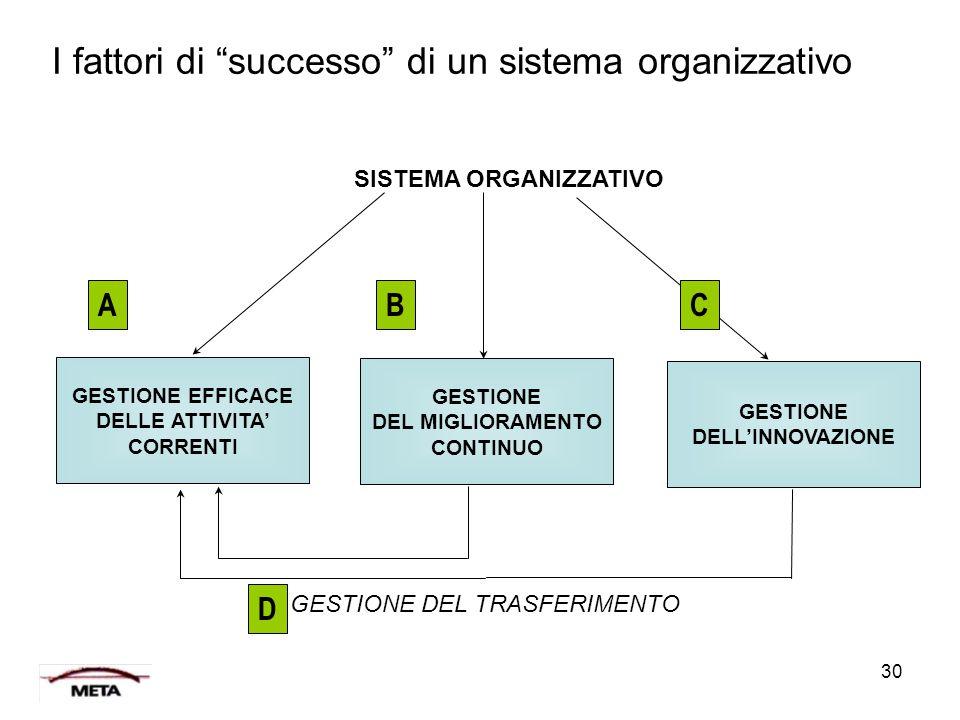 I fattori di successo di un sistema organizzativo