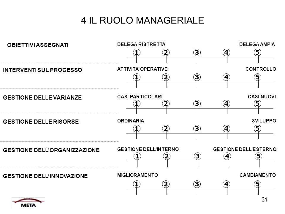 4 IL RUOLO MANAGERIALE 1 2 3 4 5 OBIETTIVI ASSEGNATI