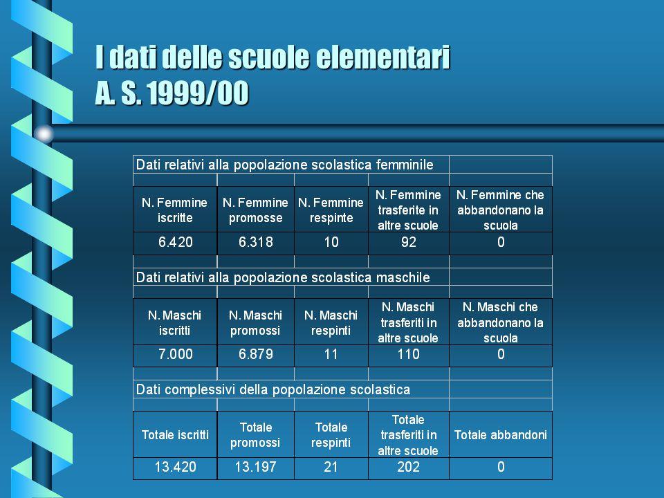 I dati delle scuole elementari A. S. 1999/00