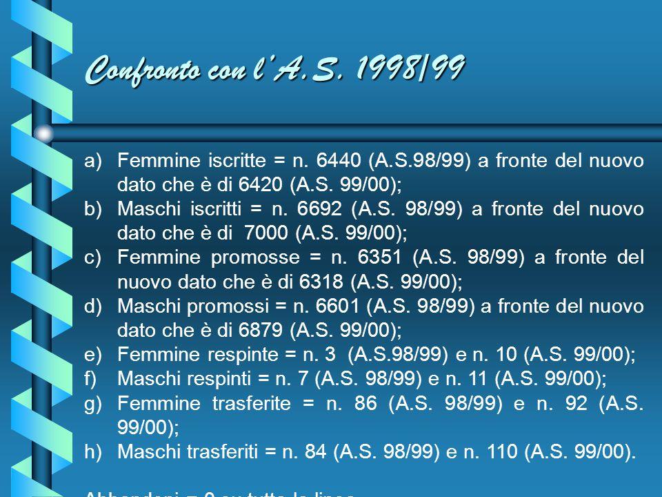 Confronto con l'A.S. 1998/99 Femmine iscritte = n. 6440 (A.S.98/99) a fronte del nuovo dato che è di 6420 (A.S. 99/00);