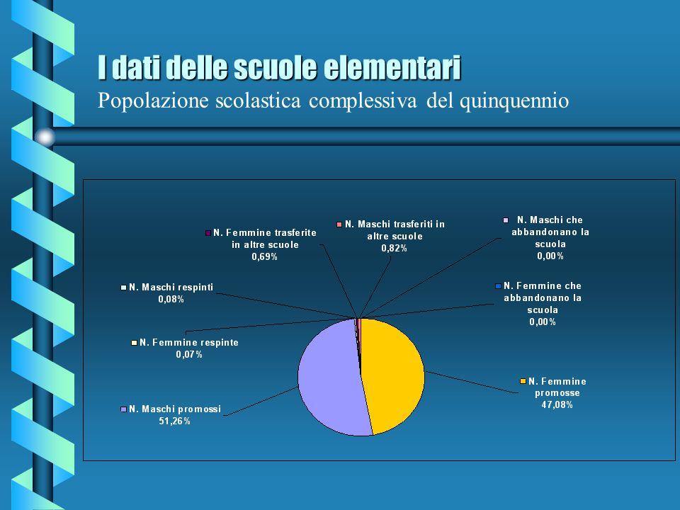 I dati delle scuole elementari Popolazione scolastica complessiva del quinquennio