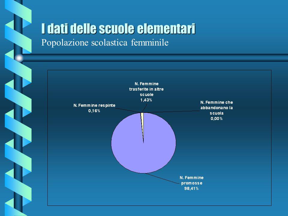 I dati delle scuole elementari Popolazione scolastica femminile